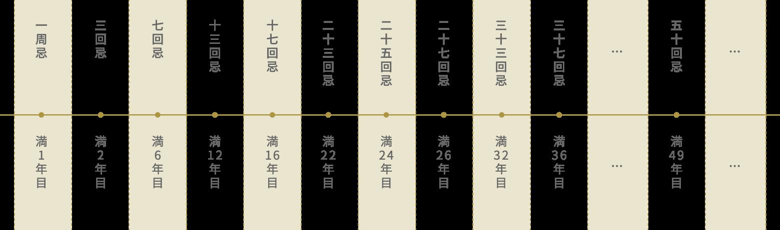 法要の種類(仏式)